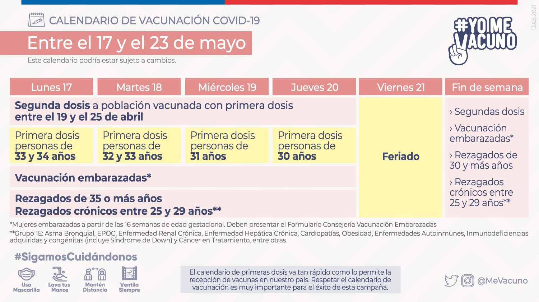 Plan De Vacunación Entre El 17 Y El 23 De Mayo